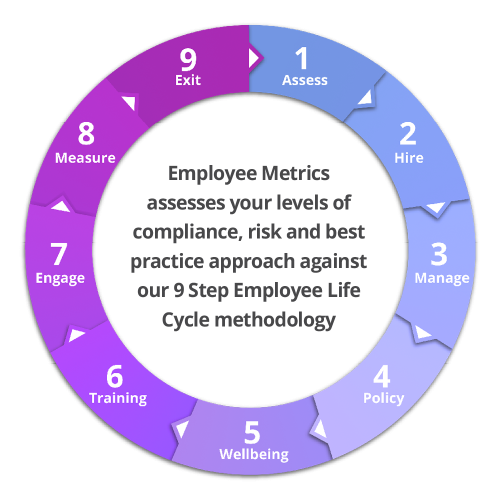 Employee-Metrics-Employee-Lifecycle-Diagram